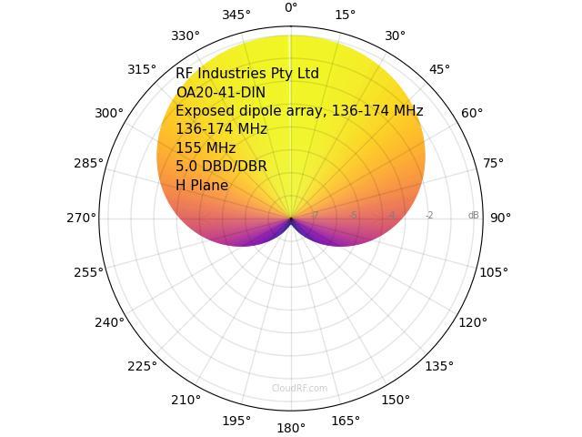 Antenna patterns | CloudRF