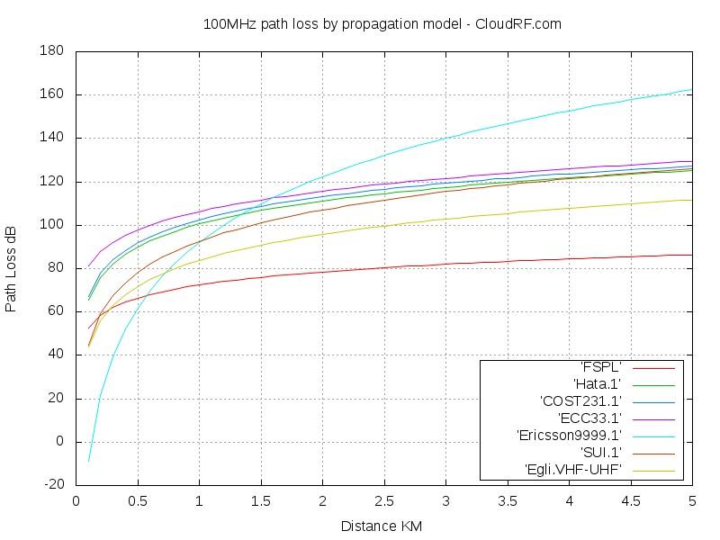 100MHz propagation models