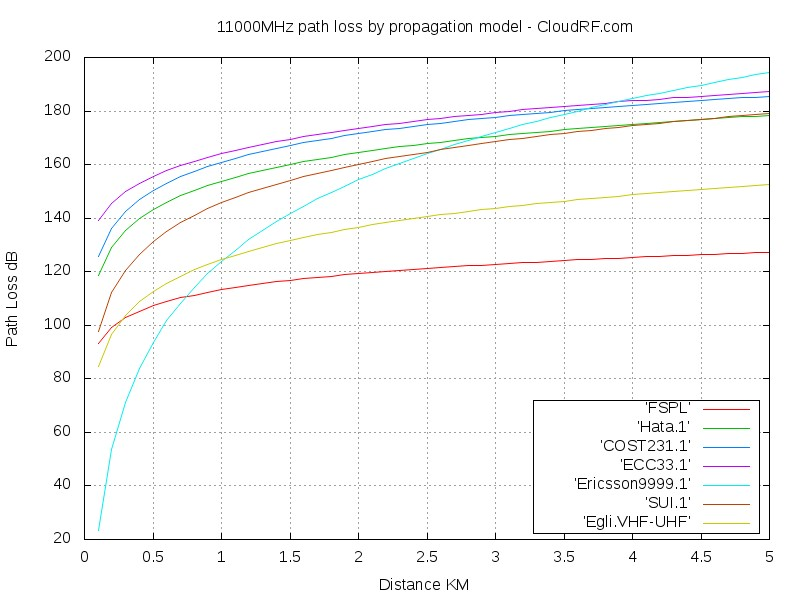 11000MHz propagation models