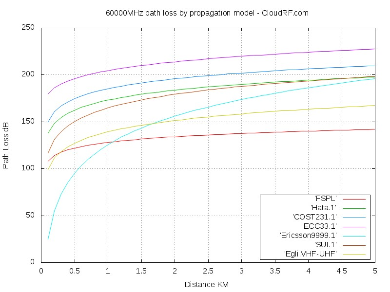 60000MHz propagation models