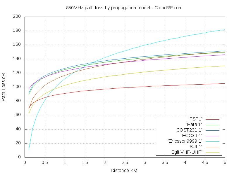 850MHz propagation models