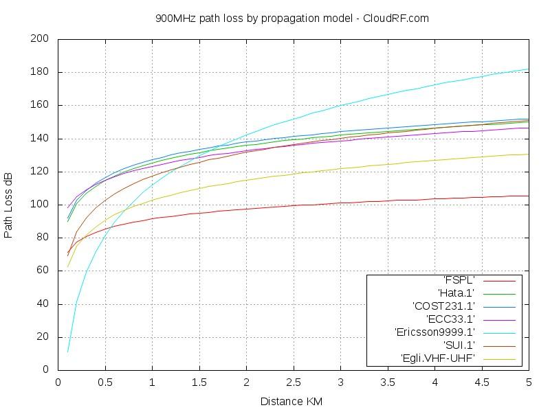900MHz propagation models