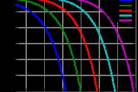 QAM SNR curves